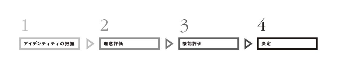 フローチャート  神奈川県中小企業団体中央会 アーガイル・ストリート ARGYLE DESIGN